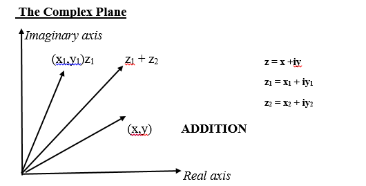 complex plane represented in the Cartesian plane